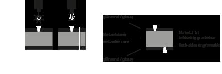 Laser-gravierbar, CNC-bearbeitbar